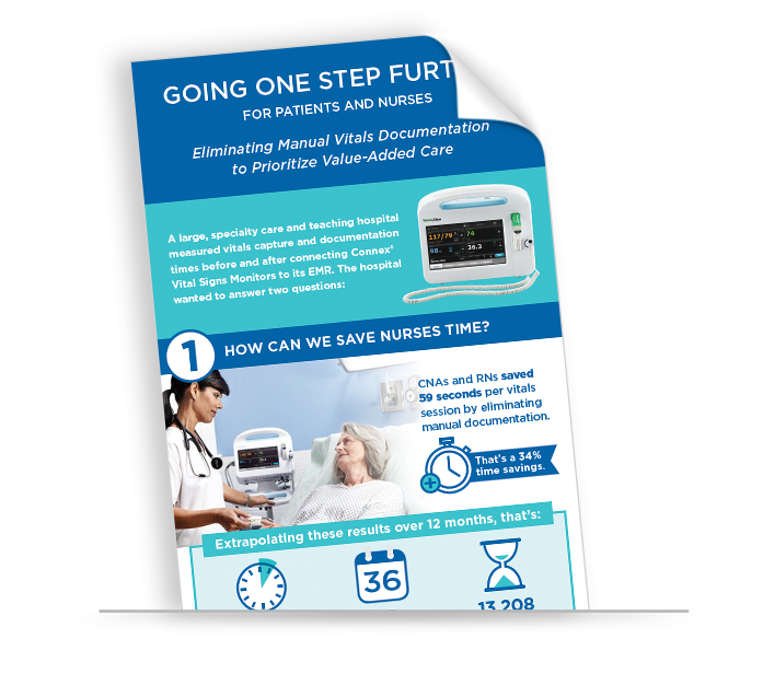 Going One Step Further for Patients and Nurses Infographic